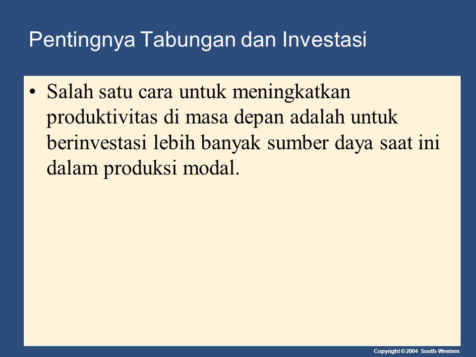 Copyright © 2004 South-Western Pentingnya Tabungan dan Investasi Salah satu cara untuk meningkatkan produktivitas di masa depan adalah untuk berinvest