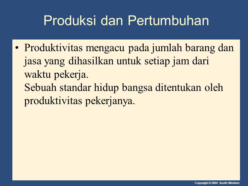 Copyright © 2004 South-Western Produksi dan Pertumbuhan Produktivitas mengacu pada jumlah barang dan jasa yang dihasilkan untuk setiap jam dari waktu