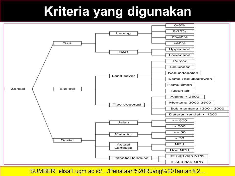 Kriteria yang digunakan SUMBER: elisa1.ugm.ac.id/.../Penataan%20Ruang%20Taman%2...