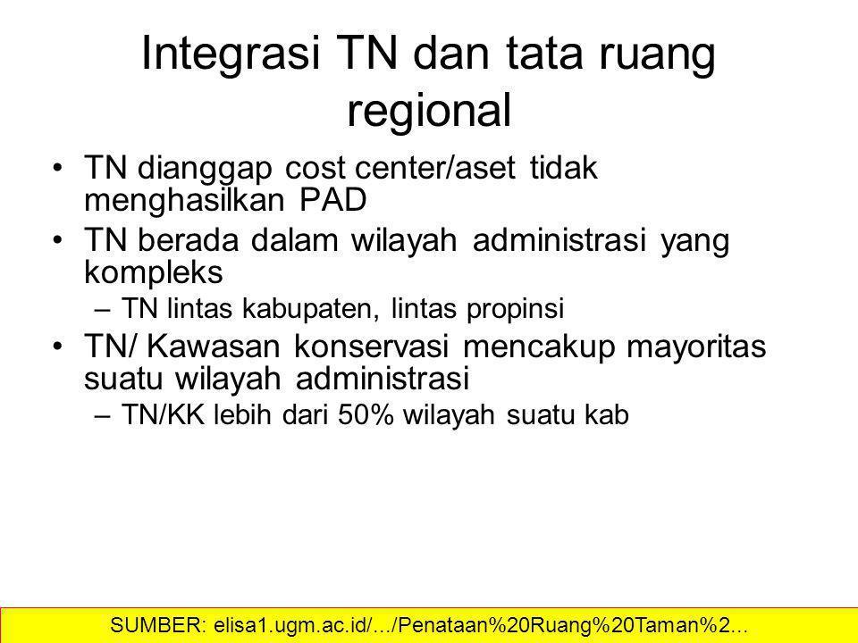 Integrasi TN dan tata ruang regional TN dianggap cost center/aset tidak menghasilkan PAD TN berada dalam wilayah administrasi yang kompleks –TN lintas kabupaten, lintas propinsi TN/ Kawasan konservasi mencakup mayoritas suatu wilayah administrasi –TN/KK lebih dari 50% wilayah suatu kab SUMBER: elisa1.ugm.ac.id/.../Penataan%20Ruang%20Taman%2...