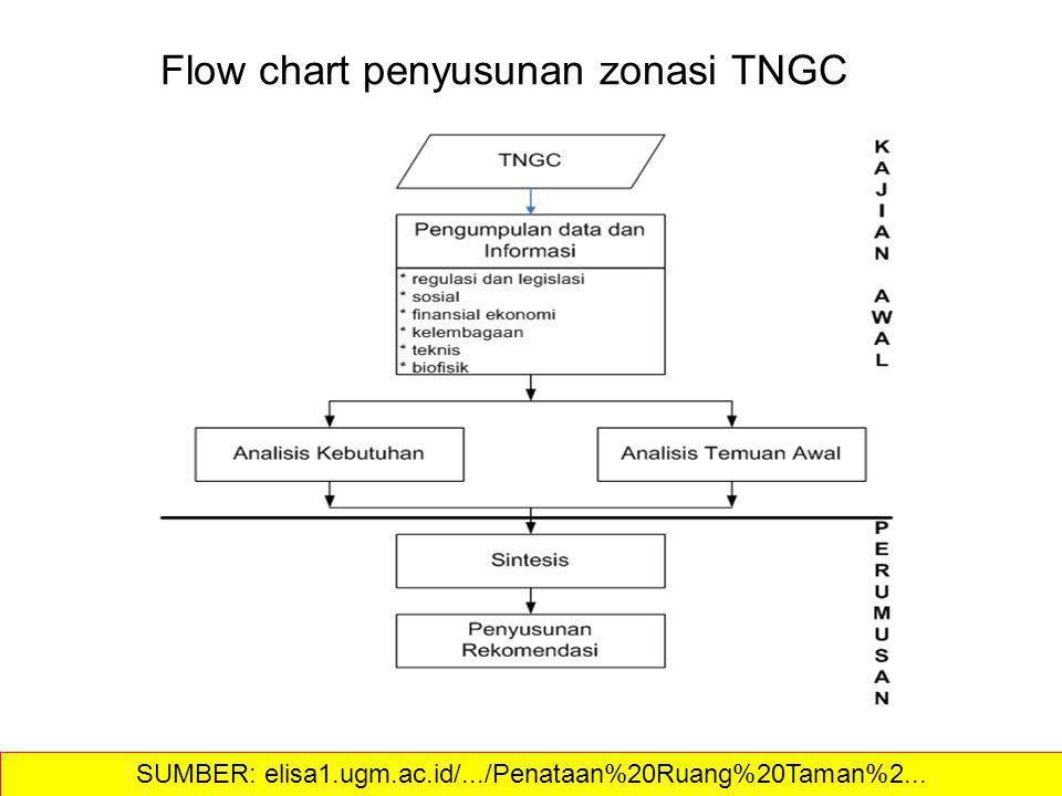 Flow chart penyusunan zonasi TNGC SUMBER: elisa1.ugm.ac.id/.../Penataan%20Ruang%20Taman%2...