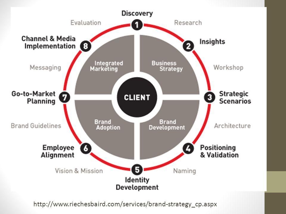 http://www.riechesbaird.com/services/brand-strategy_cp.aspx