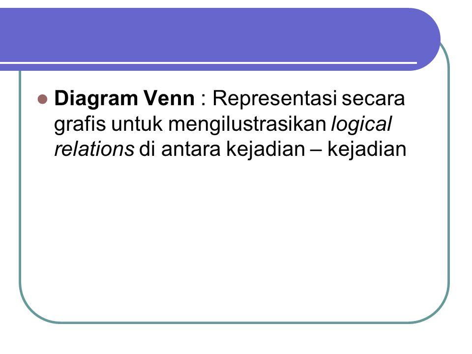 Diagram Venn : Representasi secara grafis untuk mengilustrasikan logical relations di antara kejadian – kejadian