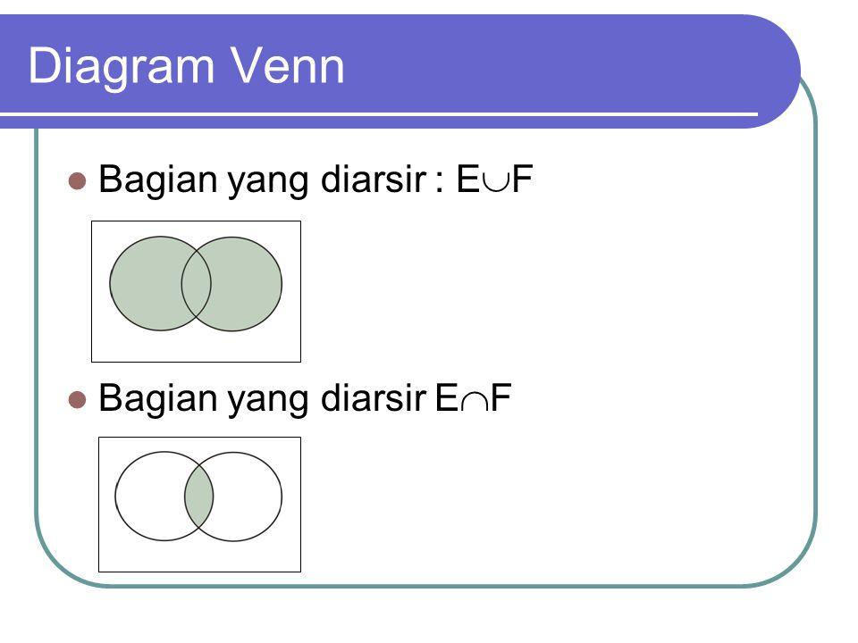 Diagram Venn Bagian yang diarsir : E  F Bagian yang diarsir E  F
