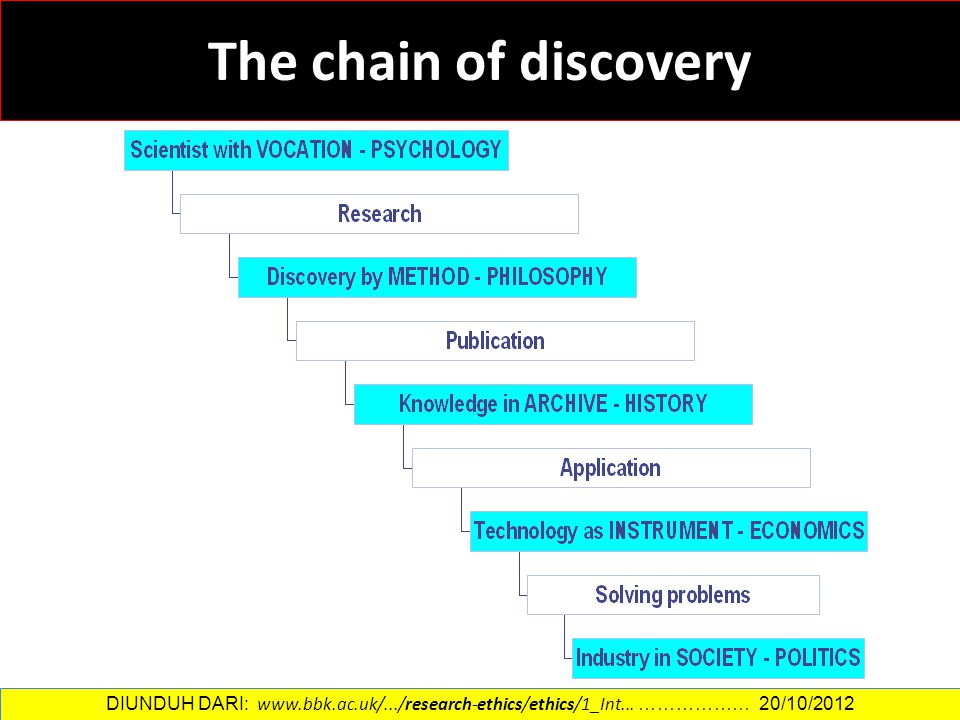 The chain of discovery DIUNDUH DARI: www.bbk.ac.uk/.../research-ethics/ethics/1_Int... ……………… 20/10/2012