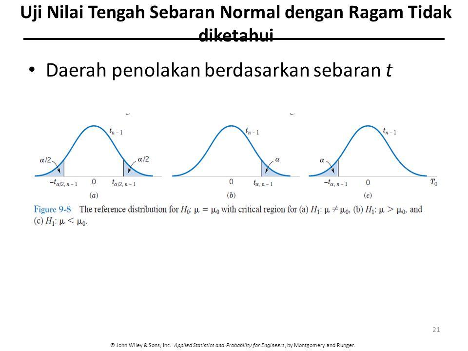 © John Wiley & Sons, Inc. Applied Statistics and Probability for Engineers, by Montgomery and Runger. Daerah penolakan berdasarkan sebaran t 21 Uji Ni