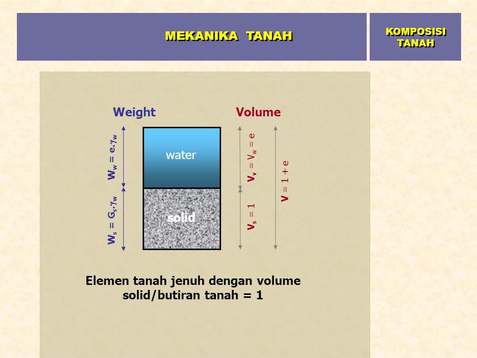 solid water V = 1 + e V v = V w = e V s = 1 VolumeWeight W w = e.  w W s = G s.  w Elemen tanah jenuh dengan volume solid/butiran tanah = 1 MEKANIKA