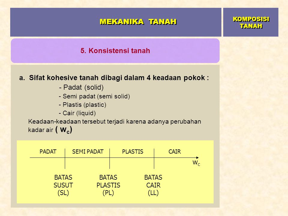 a. Sifat kohesive tanah dibagi dalam 4 keadaan pokok : - Padat (solid) - Semi padat (semi solid) - Plastis (plastic) - Cair (liquid) Keadaan-keadaan t