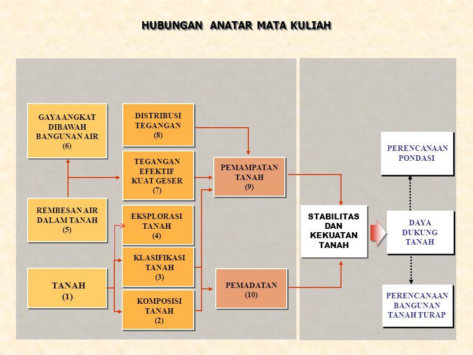 DISTRIBUSI TEGANGAN (8) KLASIFIKASI TANAH (3) REMBESAN AIR DALAM TANAH (5) BAGAN ALIR BAHASAN GAYA ANGKAT DIBAWAH BANGUNAN AIR (6) KOMPOSISI TANAH (2) TANAH (1) POKOK BAHASAN A.Komposisi Tanah B.Parameter Fisik Tanah 1.