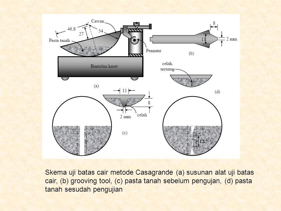 Skema uji batas cair metode Casagrande (a) susunan alat uji batas cair, (b) grooving tool, (c) pasta tanah sebelum pengujan, (d) pasta tanah sesudah p