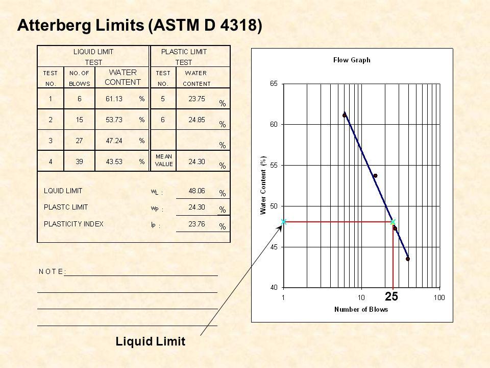 Atterberg Limits (ASTM D 4318) Liquid Limit 25