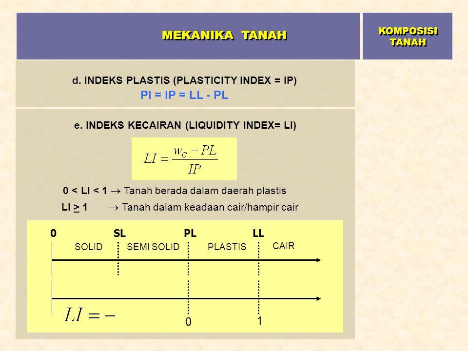 d. INDEKS PLASTIS (PLASTICITY INDEX = IP) PI = IP = LL - PL LLPL SL SOLIDSEMI SOLID PLASTIS CAIR 0 0 1 e. INDEKS KECAIRAN (LIQUIDITY INDEX= LI) 0 < LI