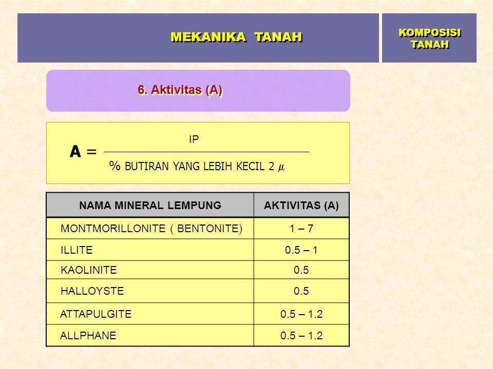 NAMA MINERAL LEMPUNGAKTIVITAS (A) MONTMORILLONITE ( BENTONITE)1 – 7 ILLITE0.5 – 1 KAOLINITE0.5 HALLOYSTE0.5 ATTAPULGITE0.5 – 1.2 ALLPHANE0.5 – 1.2 A =