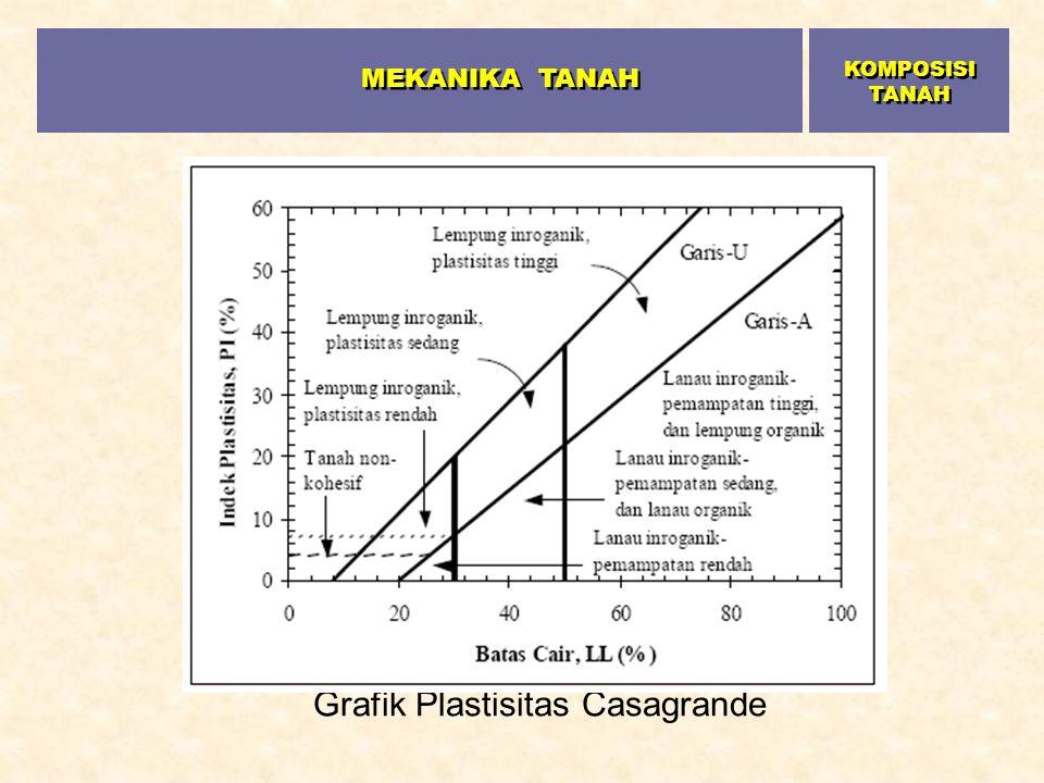 Grafik Plastisitas Casagrande MEKANIKA TANAH KOMPOSISI TANAH