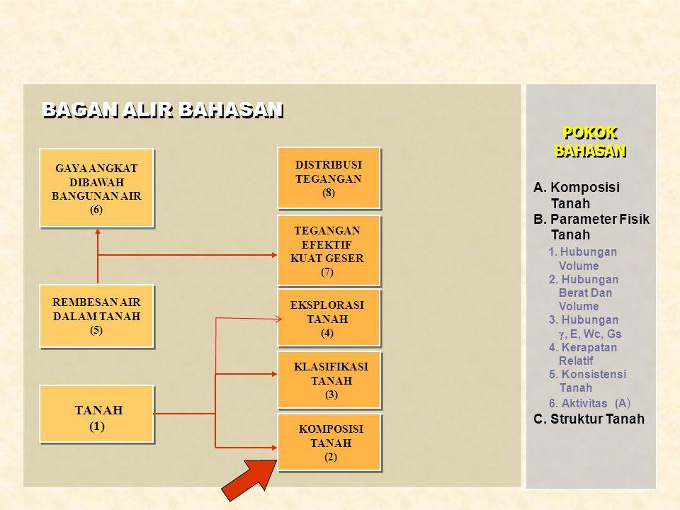 DISTRIBUSI TEGANGAN (8) KLASIFIKASI TANAH (3) REMBESAN AIR DALAM TANAH (5) BAGAN ALIR BAHASAN GAYA ANGKAT DIBAWAH BANGUNAN AIR (6) KOMPOSISI TANAH (2)