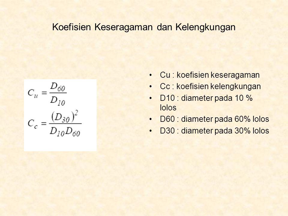 Koefisien Keseragaman dan Kelengkungan Cu : koefisien keseragaman Cc : koefisien kelengkungan D10 : diameter pada 10 % lolos D60 : diameter pada 60% l