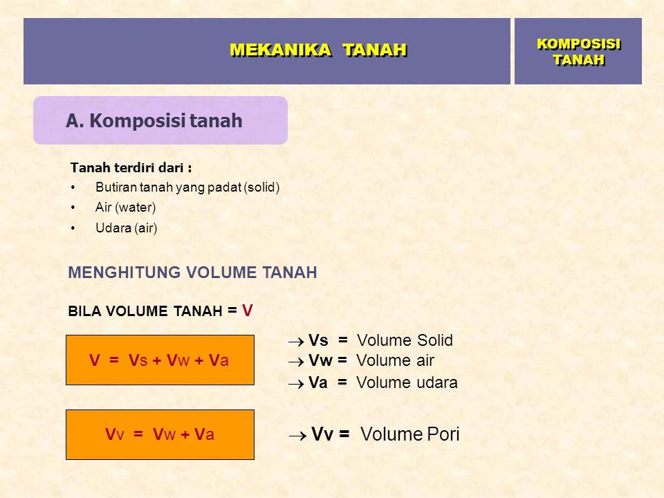 Kondisi tanah di alam Total weight (= W) Total volume (= V) solid Water Air W WwWw WsWs V V VwVw VAVA VsVs Tiga fase elemen tanah Gambar Sketsa butiran tanah (solid) dan rongga (pori) dalam tanah MEKANIKA TANAH KOMPOSISI TANAH