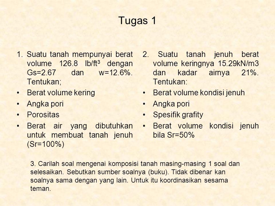 Tugas 1 1. Suatu tanah mempunyai berat volume 126.8 lb/ft 3 dengan Gs=2.67 dan w=12.6%. Tentukan; Berat volume kering Angka pori Porositas Berat air y
