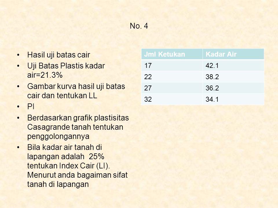 No. 4 Hasil uji batas cair Uji Batas Plastis kadar air=21.3% Gambar kurva hasil uji batas cair dan tentukan LL PI Berdasarkan grafik plastisitas Casag