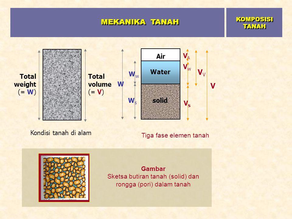 Kondisi tanah di alam Total weight (= W) Total volume (= V) solid Water Air W WwWw WsWs V V VwVw VAVA VsVs Tiga fase elemen tanah Gambar Sketsa butira