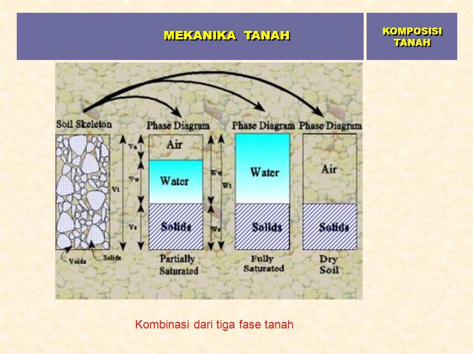 Kombinasi dari tiga fase tanah MEKANIKA TANAH KOMPOSISI TANAH