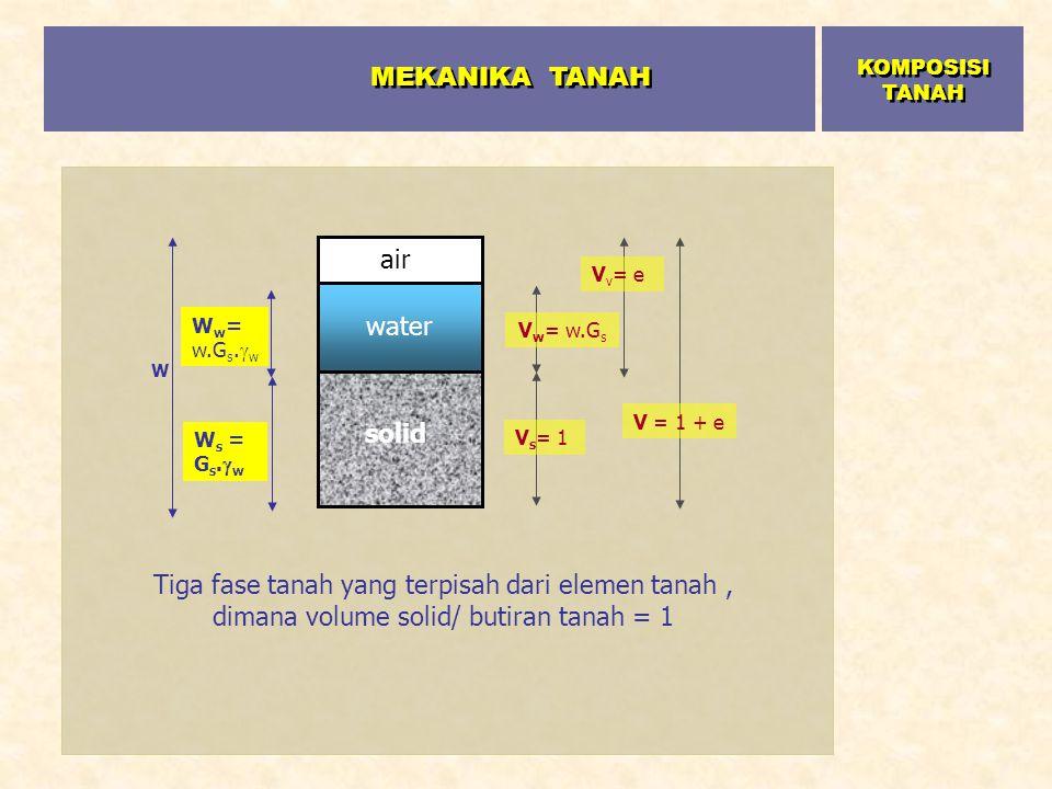 solid water air W W w = w.G s.  w W s = G s.  w V w = w.G s V s = 1 V v = e V = 1 + e Tiga fase tanah yang terpisah dari elemen tanah, dimana volume