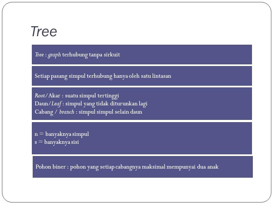 Tree Setiap pasang simpul terhubung hanya oleh satu lintasan Tree : graph terhubung tanpa sirkuit Root/Akar : suatu simpul tertinggi Daun/Leaf : simpul yang tidak diturunkan lagi Cabang / branch : simpul simpul selain daun n = banyaknya simpul s = banyaknya sisi Pohon biner : pohon yang setiap cabangnya maksimal mempunyai dua anak