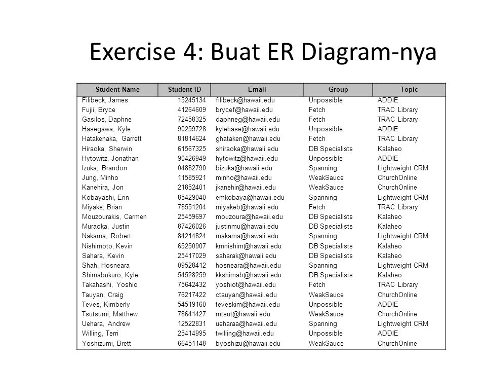 Exercise 4: Buat ER Diagram-nya Student NameStudent IDEmailGroupTopic Filibeck, James15245134filibeck@hawaii.eduUnpossibleADDIE Fujii, Bryce41264609br