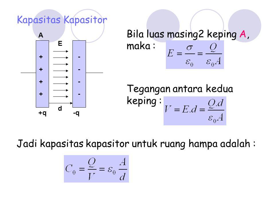 Kapasitas Kapasitor Bila luas masing2 keping A, maka : Tegangan antara kedua keping : Jadi kapasitas kapasitor untuk ruang hampa adalah : ++++++++ +q-q A d E --------