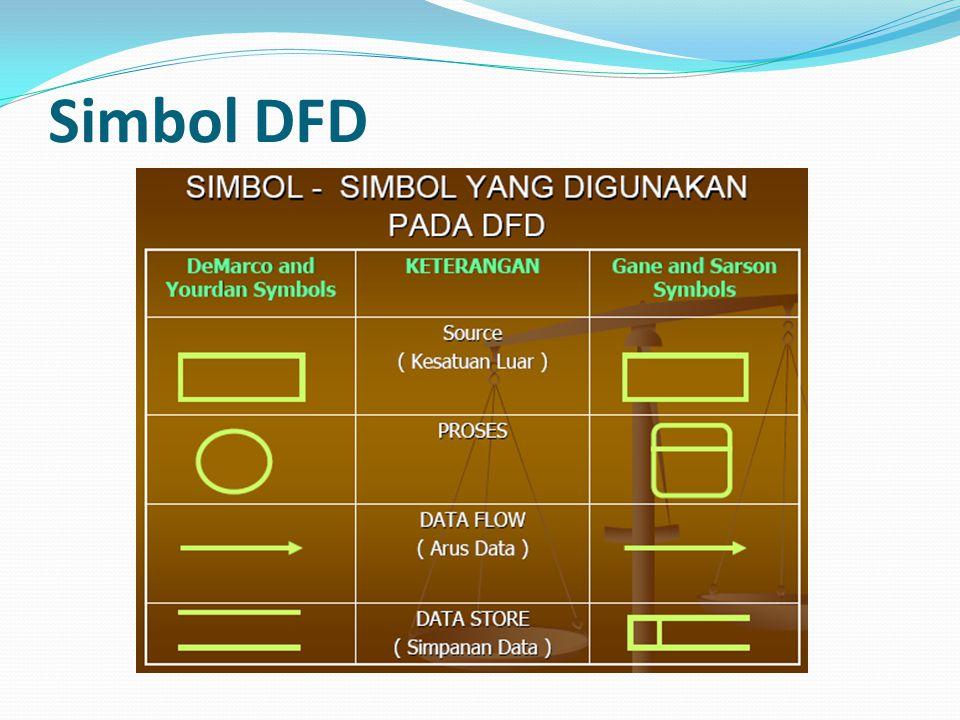 DFD: Sumber & Tujuan Data Diwakili oleh bujur sangkar Dapat berupa orang, organisasi atau unit-unit dalam organisasi yang mengirimkan data atau menerima data yang digunakan atau dihasilkan oleh suatu sistem Tujuan data disebut juga sebagai kotak penampungan data (data sink) Biasanya menggunakan kata benda, misal: pelanggan, bank, manajer kredit, dll Customer