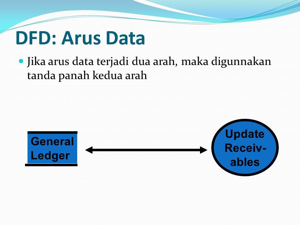 DFD: Arus Data Jika dua elemen data terjadi secara bersamaan, misal slip pembayaran dan tanda terima uang kas dalam proses pembayaran, maka cukup digunakan satu simbol arus data.