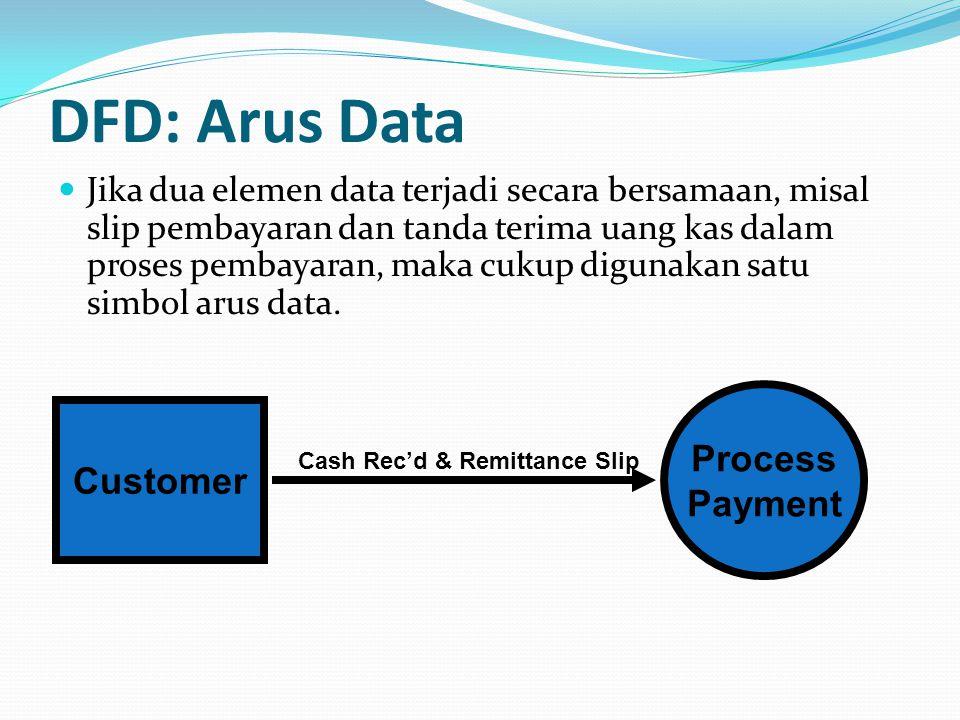 DFD: Arus Data Jika dua elemen data terjadi secara bersamaan, misal slip pembayaran dan tanda terima uang kas dalam proses pembayaran, maka cukup digu