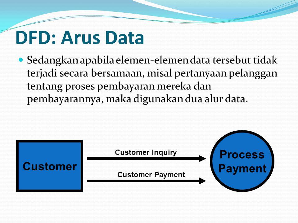 DFD: Proses Transformasi Disimbolkan dengan lingkaran Mewakilkan transformasi data Harus diberi nomor dan nama dengan menggunakan kata kerja, misal: proses pembayaran, proses penggajian, dll Process Payment 1.0