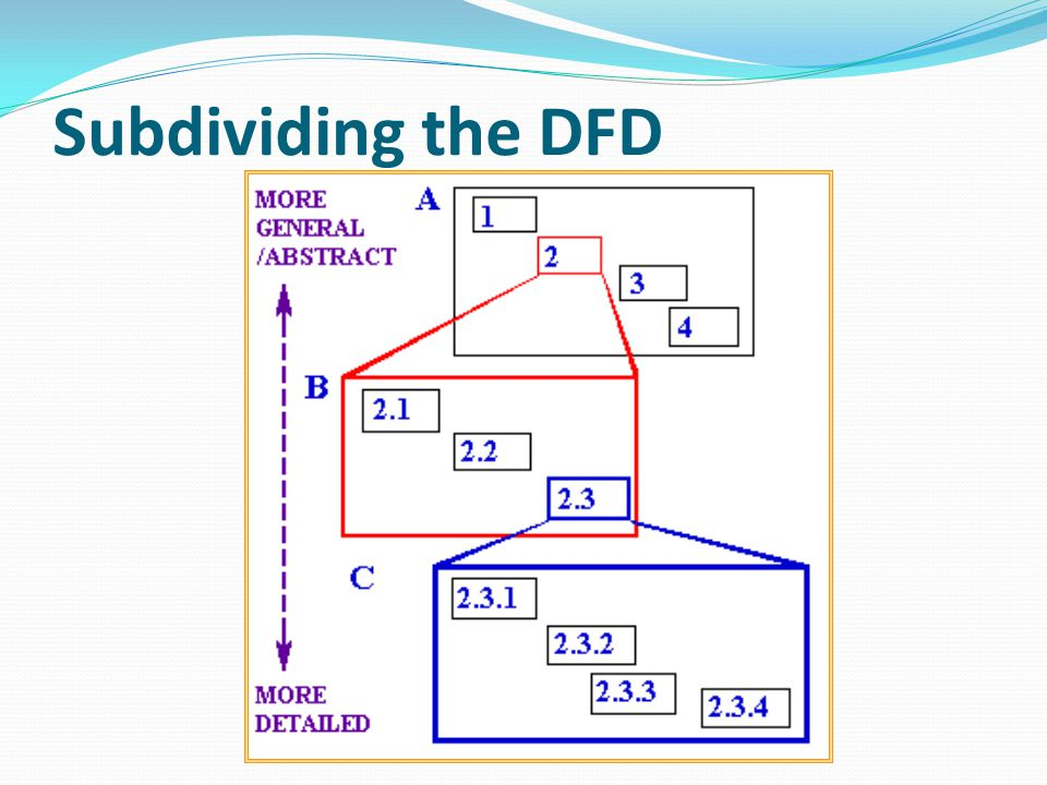 CONTEXT LEVEL - Merupakan level tertinggi/paling atas dalam DFD - Memberikan pandangan secara ringkas kepada pembaca atas suatu sistem - Diagram tersebut menggambarkan hubungan antara sistem pemprosesan data dan entitas eksternal (sumber & tujuan data) - Tidak menggambarkan hubungan antar terminator dan data store.
