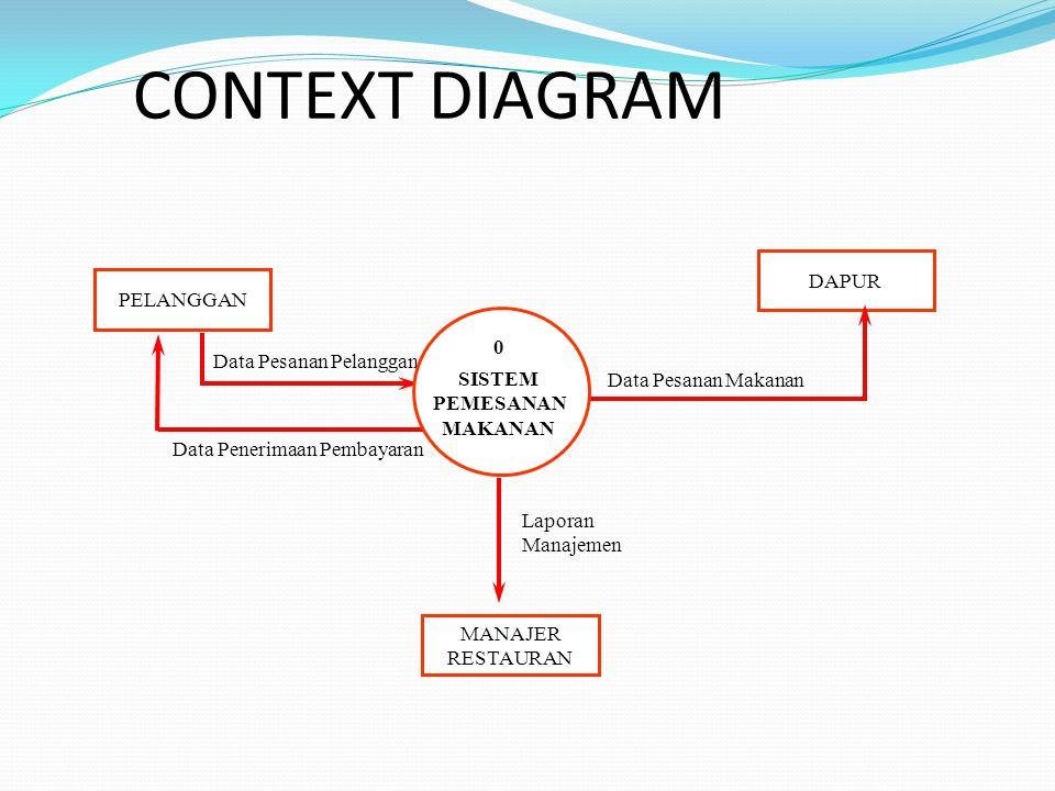 LEVEL 0 DFD - Diagram level 0 merupakan proyeksi proses-proses yang terdapat dalam diagram konteks.