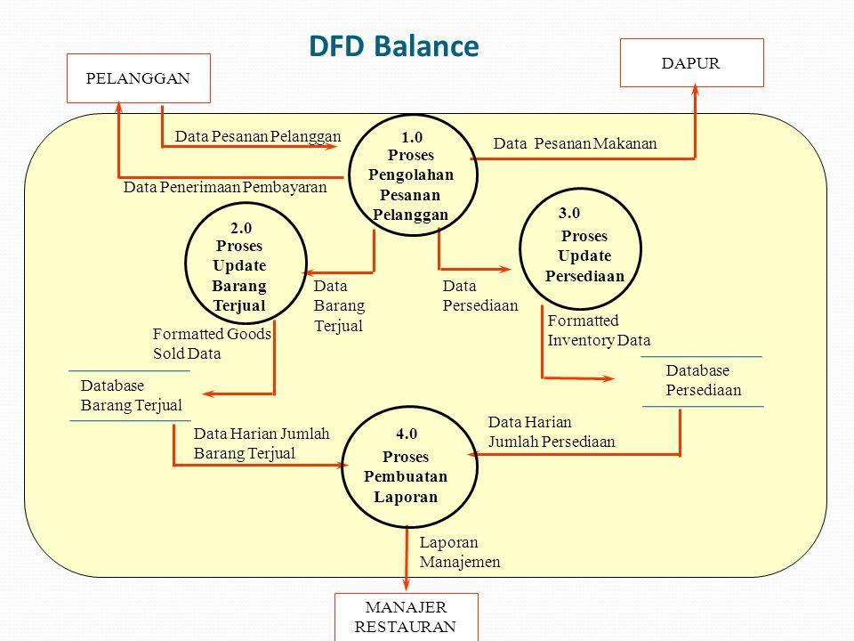 LEVEL 1 DFD - Diagram level 1 merupakan proyeksi dari proses yang terdapat di level 0 - Diagram level 1 menunjukkan semua proses yang terdapat dalam suatu proses pada level 0 - Menunjukkan bagaimana informasi bergerak/mengalir dari dan ke masing-masing proses - Diagram level 1 tidak perlu selalu ada pada saeluruh proses di level 0 - Pada diagram level 1 kita tidak perlu mengulang penulisan entitas eksternal.