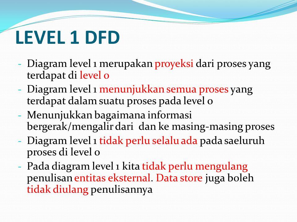 LEVEL 1 DFD - Diagram level 1 merupakan proyeksi dari proses yang terdapat di level 0 - Diagram level 1 menunjukkan semua proses yang terdapat dalam s