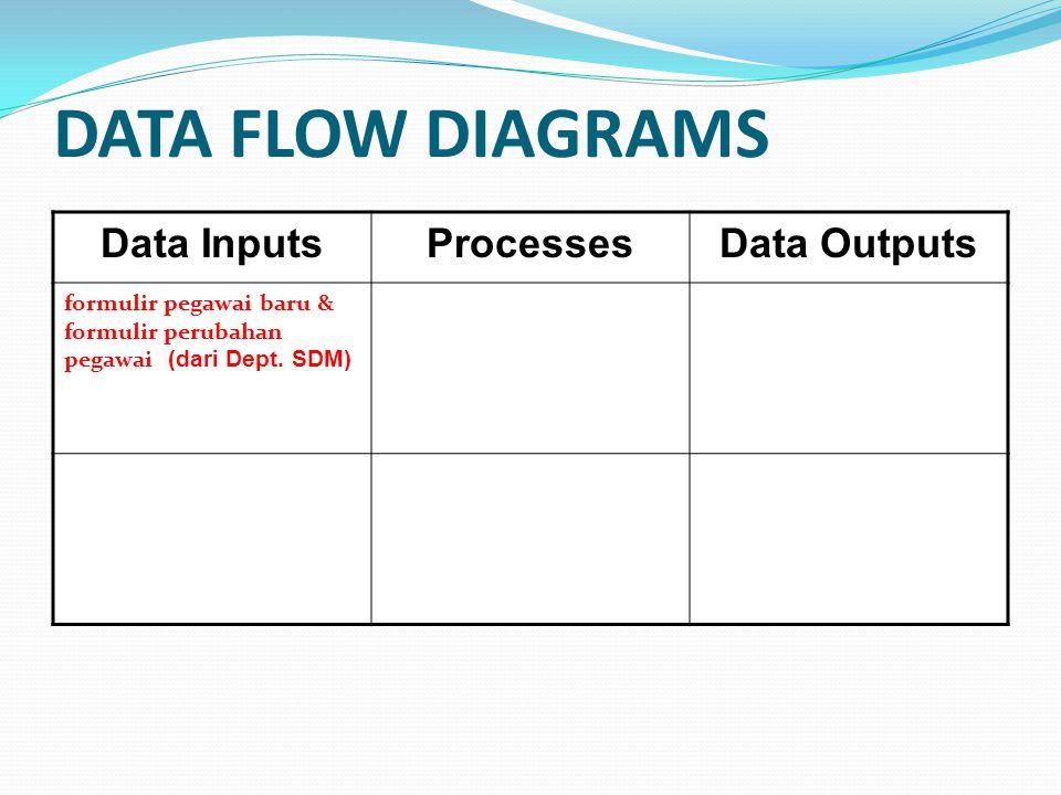 DATA FLOW DIAGRAMS Data InputsProcessesData Outputs formulir pegawai baru & formulir perubahan pegawai (dari Dept. SDM)