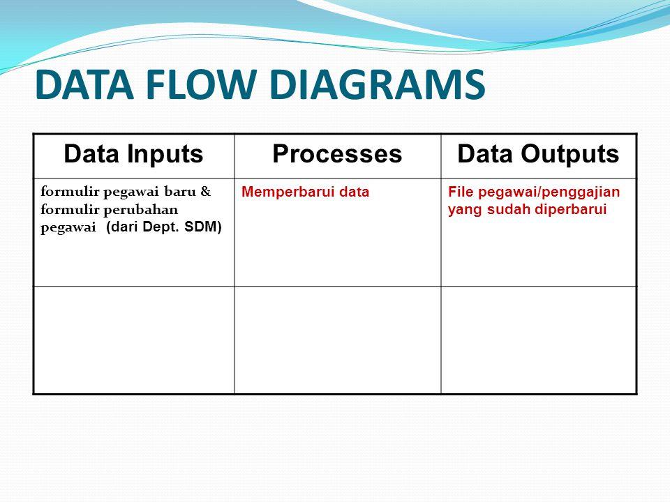 DATA FLOW DIAGRAMS Data InputsProcessesData Outputs formulir pegawai baru & formulir perubahan pegawai (dari Dept. SDM) Memperbarui dataFile pegawai/p