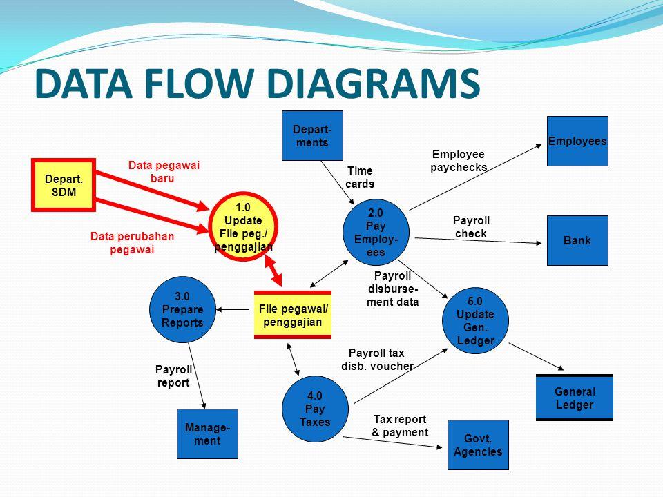 DATA FLOW DIAGRAMS 1.0 Update File peg./ penggajian 2.0 Pay Employ- ees 5.0 Update Gen. Ledger 4.0 Pay Taxes 3.0 Prepare Reports File pegawai/ penggaj