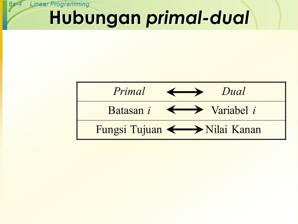 6s-5Linear Programming Contoh : Merek Mesin I1I1 I2I2 Kapasitas Maksimum 1208 20315 36530 Sumbangan laba 35 Merek Mesin X1X1 X2X2 Y1Y1 20≤ 8 Y2Y2 03≤ 15 Y3Y3 65≤ 30 ≥ 3≥ 5 Tabel primal-dual (masalah primal)