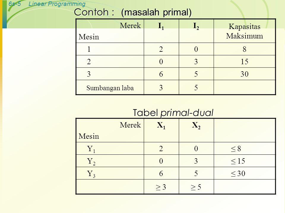 6s-6Linear Programming Fungsi primal-dual Tujuan : Maks Z = 3X 1 + 5X 2 Batasan : 2X 1  8 3X 2  15 6X 1 + 5X 2  30 dan X 1 ≥ 0, X 2 ≥ 0 Tujuan : Min Y = 8Y 1 + 15Y 2 + 30Y 3 Batasan : 2Y 1 + 6 Y 3 ≥ 3 3Y 2 + 5Y 3 ≥ 5 dan Y 1 ≥ 0, Y 2 ≥ 0, Y 3 ≥ 0 Merek Mesin X1X1 X2X2 Y1Y1 20≤ 8 Y2Y2 03≤ 15 Y3Y3 65≤ 30 ≥ 3≥ 5 Tabel primal-dual Batasan i Variabel i Fungsi Tujuan Nilai Kanan Kunci 1 Kunci 2