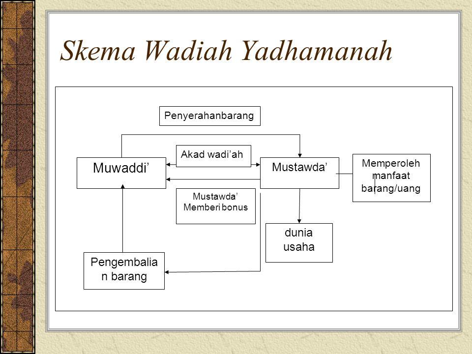 Skema Wadiah Yadhamanah Muwaddi' Mustawda' dunia usaha Pengembalia n barang Memperoleh manfaat barang/uang Akad wadi'ah Mustawda' Memberi bonus Penyerahanbarang