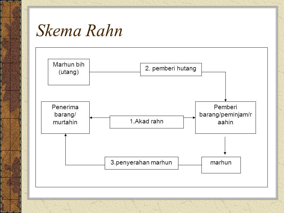 Skema Rahn Marhun bih (utang) marhun Pemberi barang/peminjam/r aahin Penerima barang/ murtahin 2.