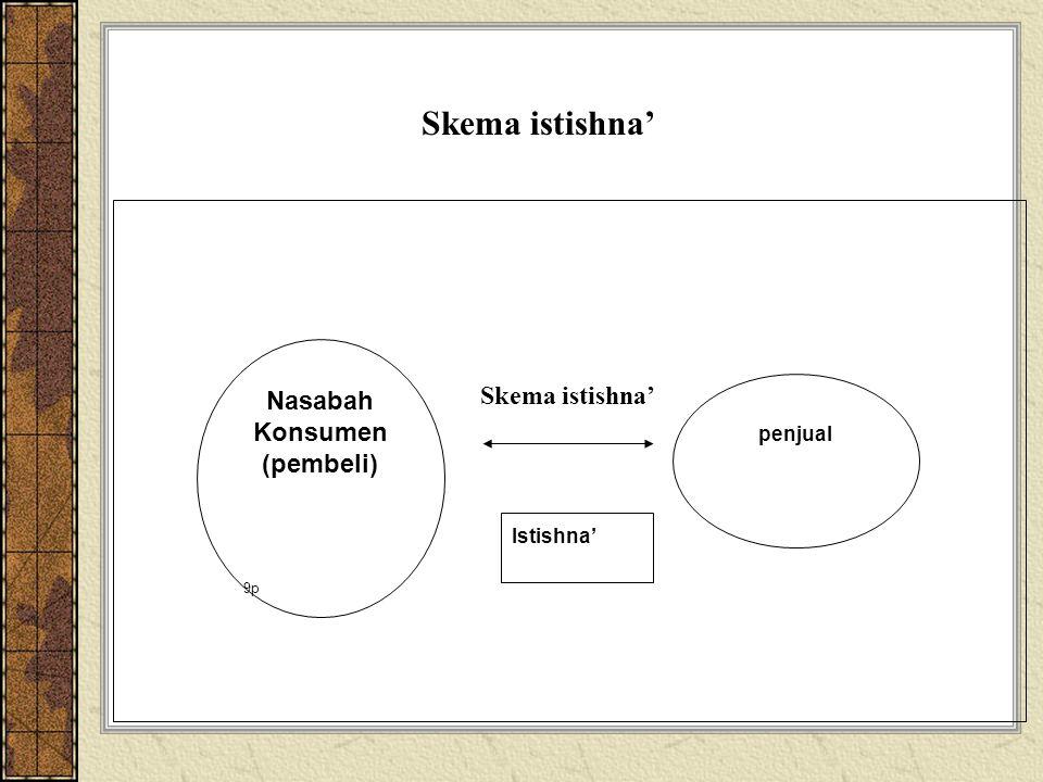 Nasabah Konsumen (pembeli) 9p penjual Istishna' Skema istishna'