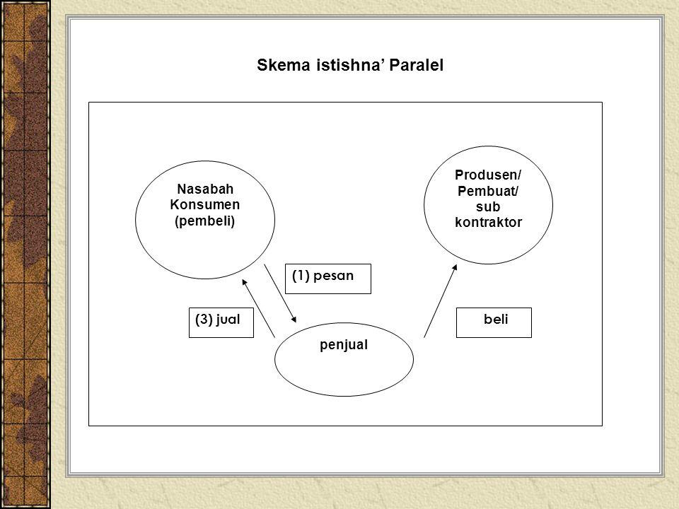 Skema istishna' Paralel Nasabah Konsumen (pembeli) Produsen/ Pembuat/ sub kontraktor penjual (3) jual (1) pesan (2) beli