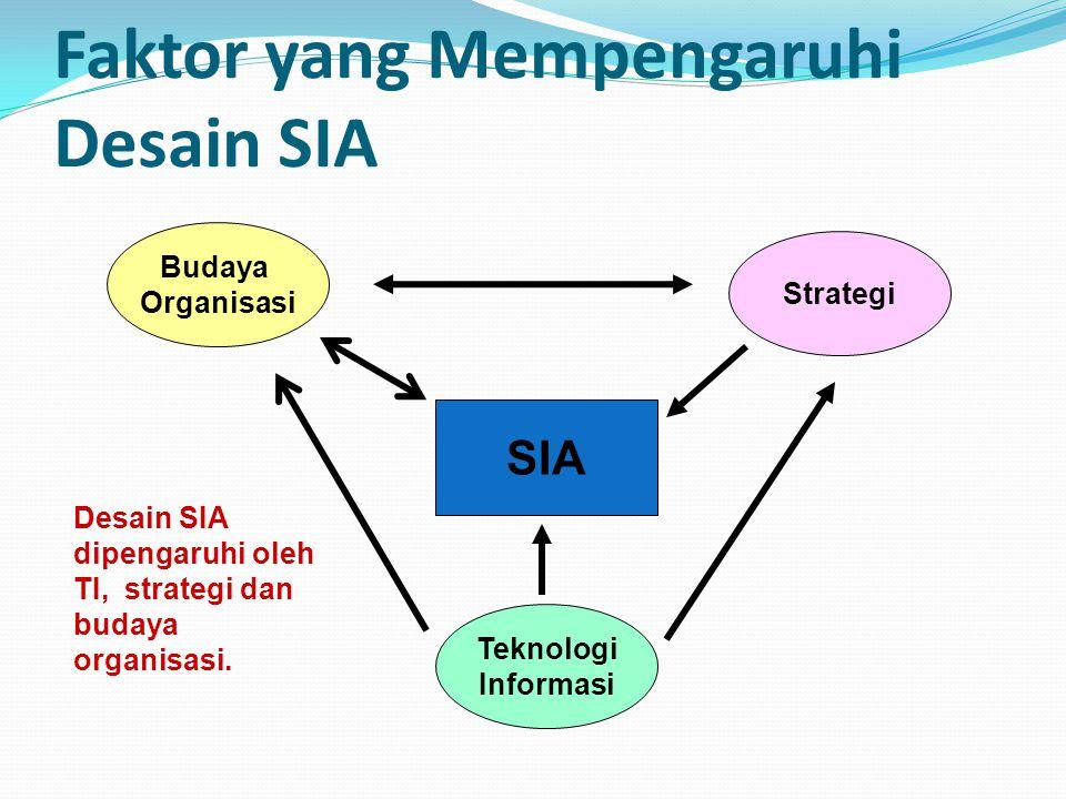 Faktor yang Mempengaruhi Desain SIA SIA Budaya Organisasi Strategi Teknologi Informasi Desain SIA dipengaruhi oleh TI, strategi dan budaya organisasi.