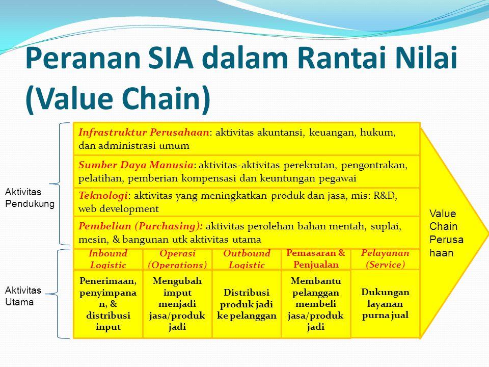 Peranan SIA dalam Rantai Nilai (Value Chain) Inbound Logistic Operasi (Operations) Outbound Logistic Penerimaan, penyimpana n, & distribusi input Meng