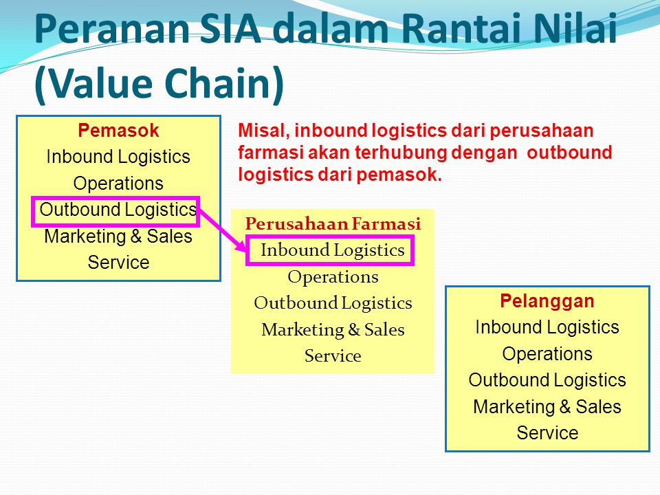 Peranan SIA dalam Rantai Nilai (Value Chain) Perusahaan Farmasi Inbound Logistics Operations Outbound Logistics Marketing & Sales Service Pemasok Inbound Logistics Operations Outbound Logistics Marketing & Sales Service Pelanggan Inbound Logistics Operations Outbound Logistics Marketing & Sales Service Misal, inbound logistics dari perusahaan farmasi akan terhubung dengan outbound logistics dari pemasok.