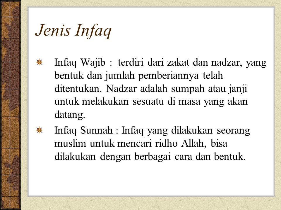 Jenis Infaq Infaq Wajib : terdiri dari zakat dan nadzar, yang bentuk dan jumlah pemberiannya telah ditentukan. Nadzar adalah sumpah atau janji untuk m
